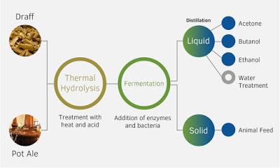 (Producción de biocombustibles a partir de los productos residuales de la destilación del whisky. Fuente: Celtic Renewables Ltd.)