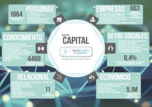 capital social NSF