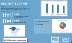 reactivate con NSF