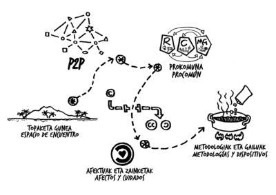 Práctica profesional en diseño de proyectos de innovación ciudadana y desarrollo socio-comunitario – Bilbao – Ref.05009