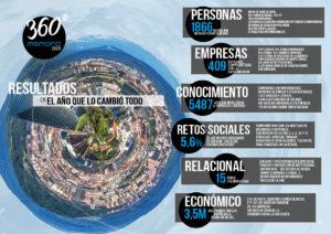 Empleabilidad con Fundación Novia Salcedo